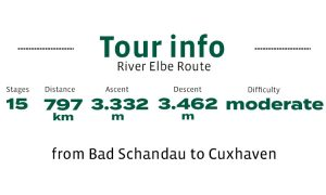 Graphic shows the tour data of the Elbe Cycle Route